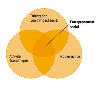 Graphique expliquant la position de l'entrepreneuriat social