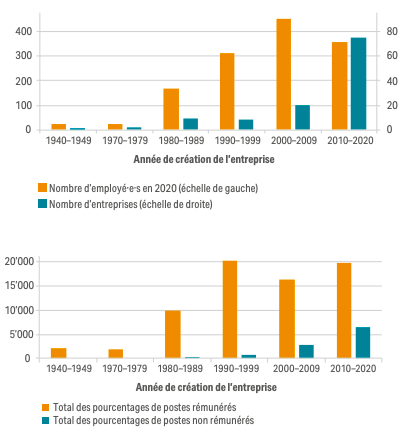 Graphiques montrant le pourcentage de postes rémunérés au sein de l'entrepreneuriat social